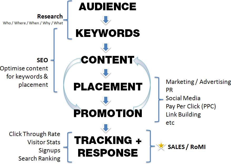 Anatomy Of A Good Internet Marketing Campaign Mark Jackson